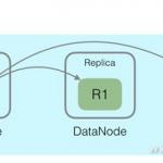 搜索分布式一致性原理分析和数据, 第1部分
