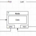 使用 Java 实现迭代器创建自定义列表。