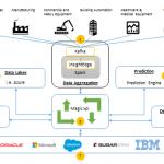 合并事务分析和预测分析以扩展 IoT