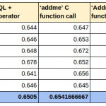 PostgreSQL:针对新手用户的简单 C 扩展开发(和性能优势)