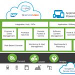 物联网 (IoT) 的 11 大云平台