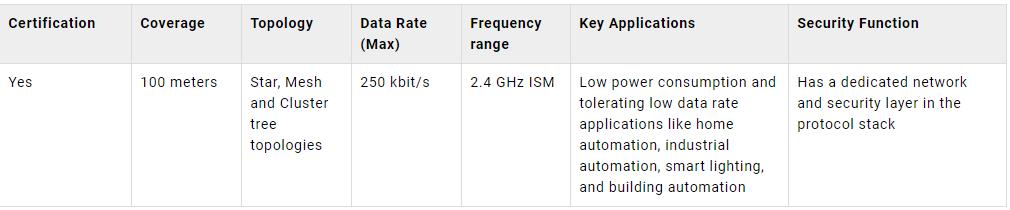 Technical parameters for ZigBee