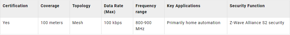 technical parameters for the Z-Wave protocol