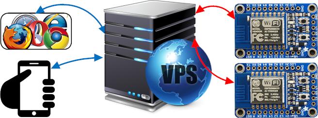 VPS for Arduino