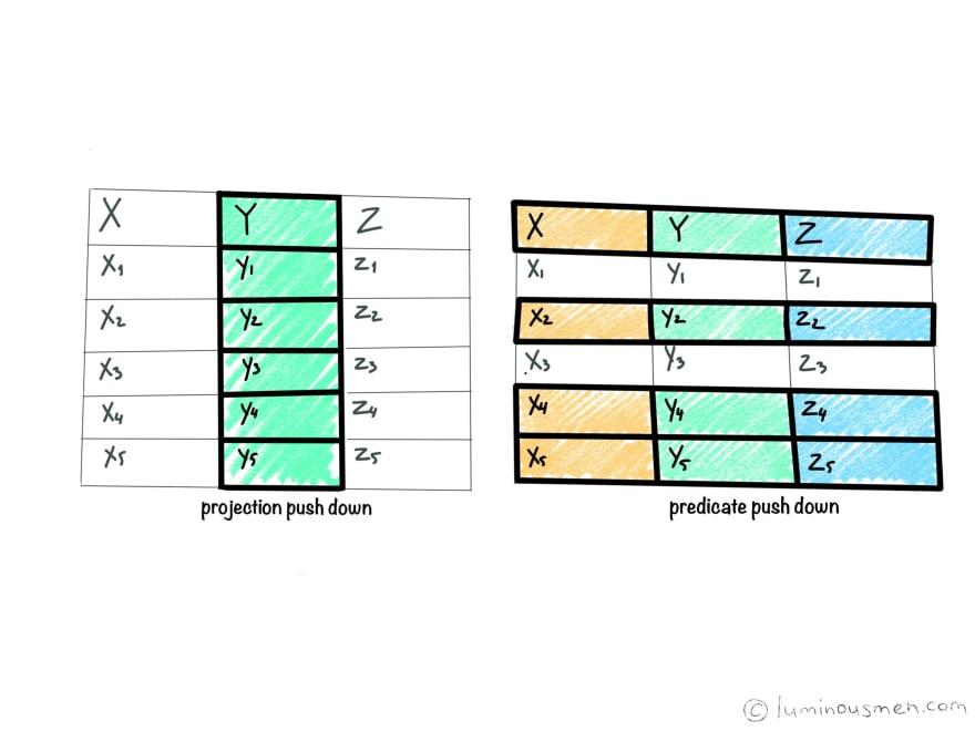 Predicate Pushdown/Filter Pushdown
