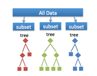 Classification Random Forest - Random Forest In R - Edureka