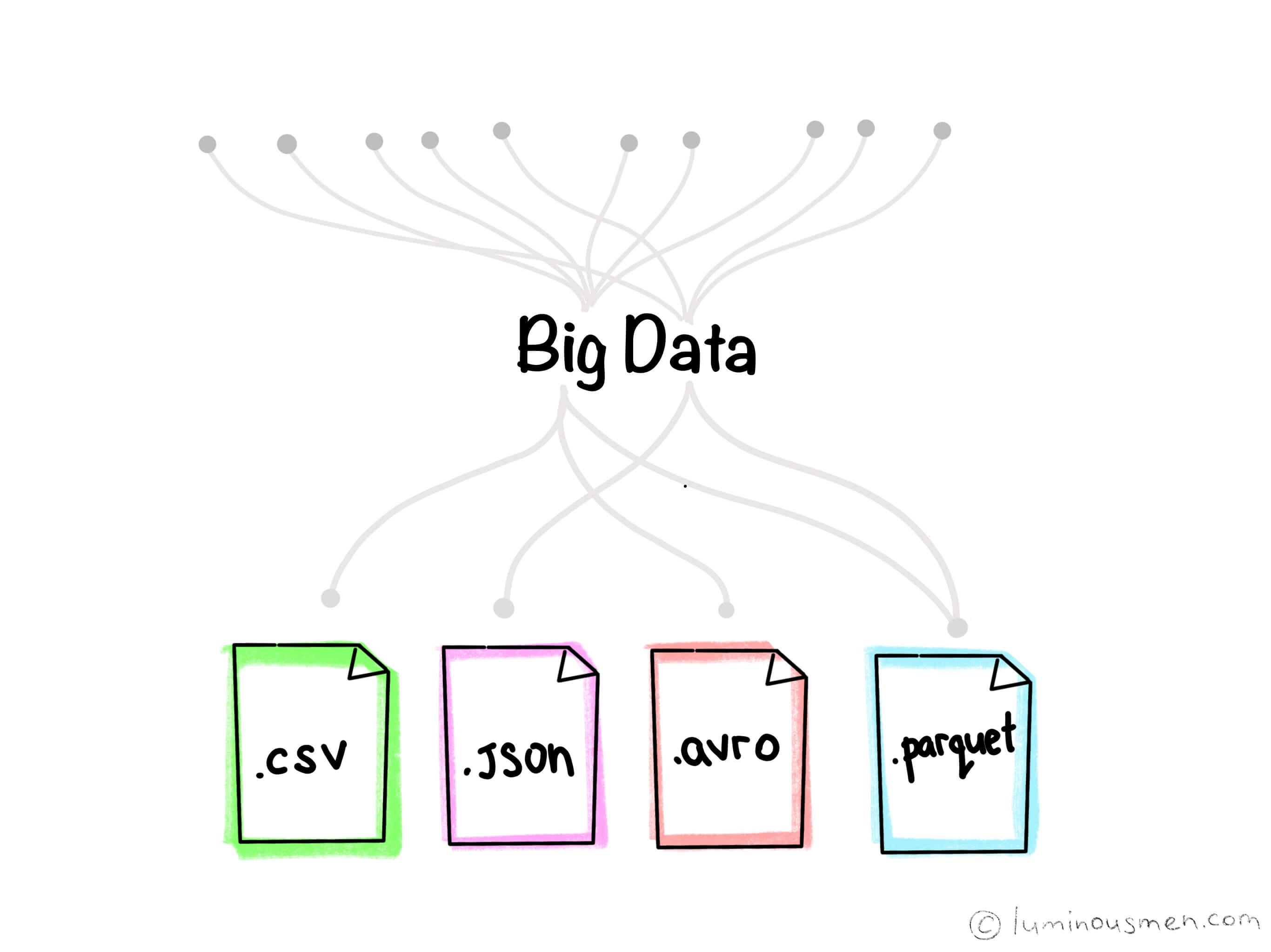 Big Data file formats