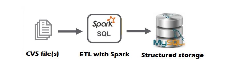 如何使用 Spark、Python 和 MySQL 在本地创建简单的 ETL 作业