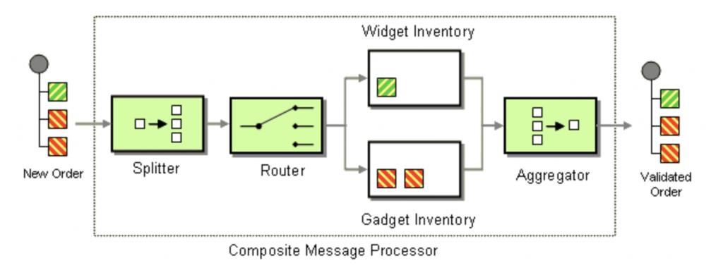 Composed Message Processor Enterprise Integration Pattern