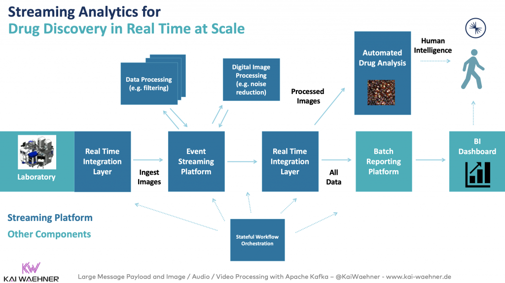 Streaming Analytics for Drug Discovery in Real Time at Scale with Apache Kafka
