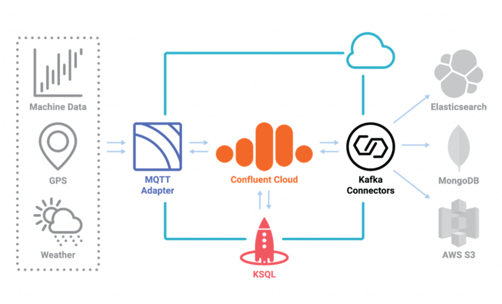 Food Supply Chain at Baader with Apache Kafka and Confluent Cloud