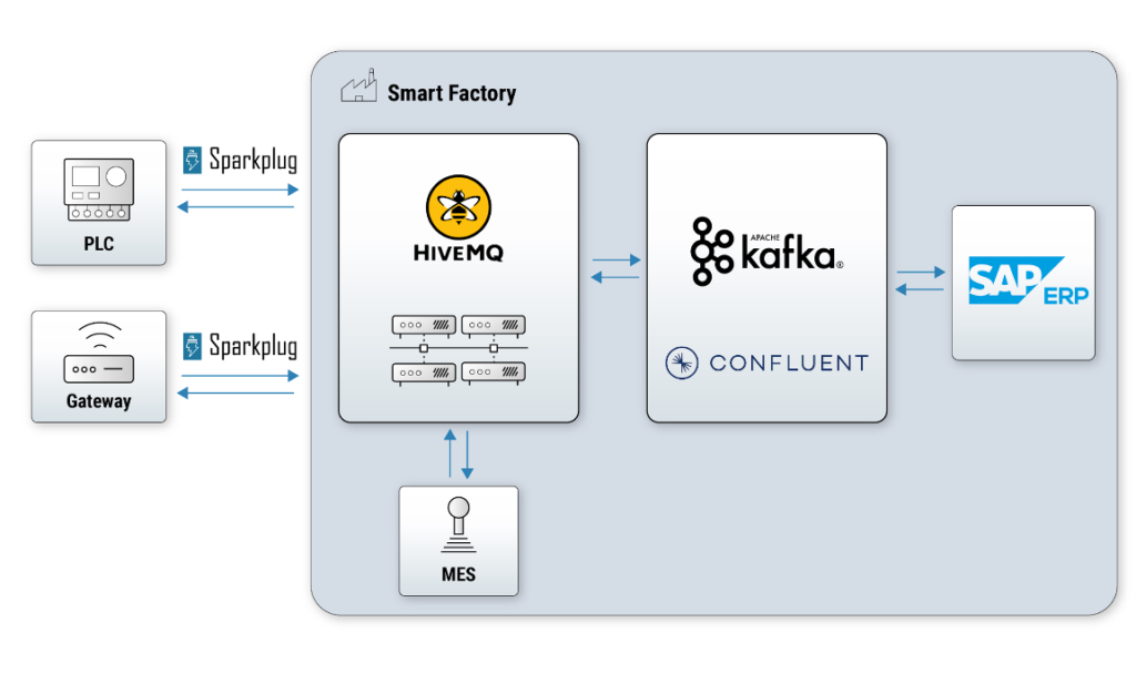 MQTT and Kafka in a Smart Factory for Manufacturing 4.0 and Industrial IoT